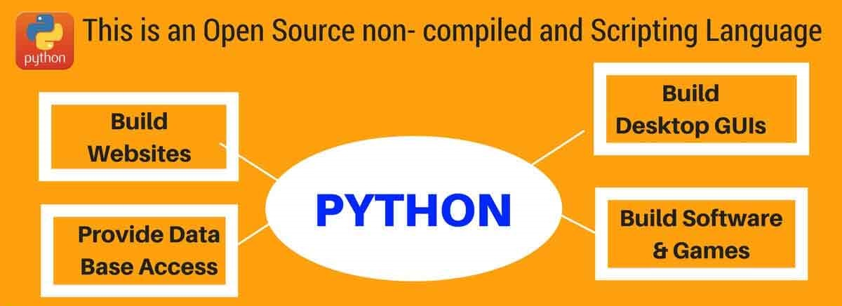 Python Training Institutes & Classes in Thane, Mulund, Dombivli, Kalyan, Airoli